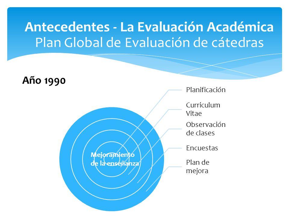 Antecedentes - La Evaluación Académica Plan Global de Evaluación de cátedras Planificación Curriculum Vitae Observación de clases Encuestas Plan de mejora Mejoramiento de la enseñanza Año 1990