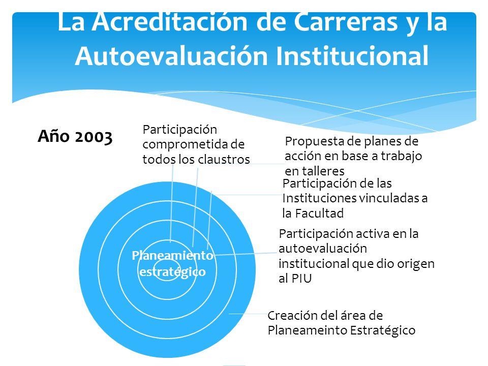 La Acreditación de Carreras y la Autoevaluación Institucional Participación comprometida de todos los claustros Propuesta de planes de acción en base a trabajo en talleres Participación de las Instituciones vinculadas a la Facultad Participación activa en la autoevaluación institucional que dio origen al PIU Creación del área de Planeameinto Estratégico Planeamiento estratégico Año 2003