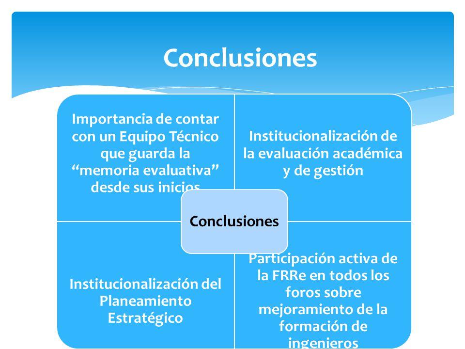 Conclusiones Importancia de contar con un Equipo Técnico que guarda la memoria evaluativa desde sus inicios Institucionalización de la evaluación académica y de gestión Institucionalización del Planeamiento Estratégico Participación activa de la FRRe en todos los foros sobre mejoramiento de la formación de ingenieros Conclusiones