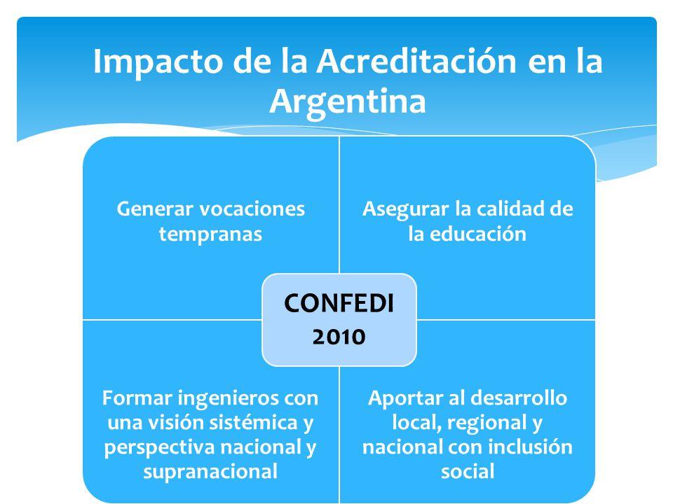 Impacto de la Acreditación en la Argentina Generar vocaciones tempranas Asegurar la calidad de la educación Formar ingenieros con una visión sistémica y perspectiva nacional y supranacional Aportar al desarrollo local, regional y nacional con inclusión social CONFEDI 2010