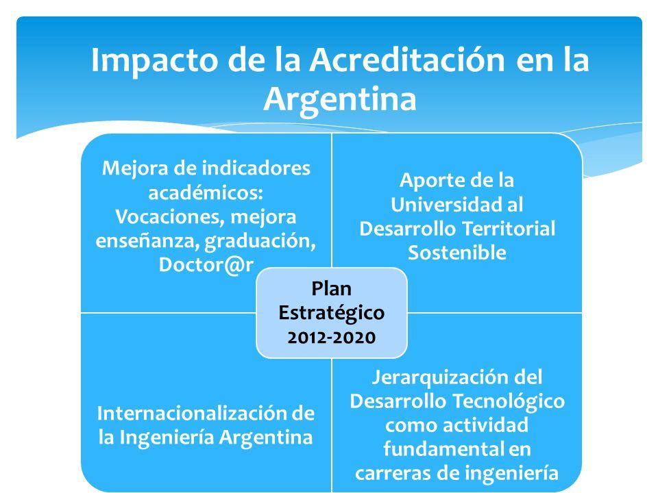 Impacto de la Acreditación en la Argentina Mejora de indicadores académicos: Vocaciones, mejora enseñanza, graduación, Doctor@r Aporte de la Universidad al Desarrollo Territorial Sostenible Internacionalización de la Ingeniería Argentina Jerarquización del Desarrollo Tecnológico como actividad fundamental en carreras de ingeniería Plan Estratégico 2012-2020