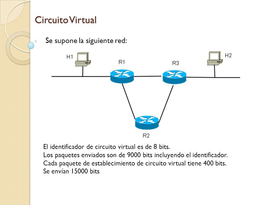 Total de bits enviados: Establecimiento de circuito virtual= 2 x nro_saltos x tam=2 x 3 x 400 Cantidad total de bits enviados una vez establecido el CV= tam_paq x (cant_a_env/ (tam_paq –tam_id)) x nro_saltos = 9000 x (15000/8992) x 3