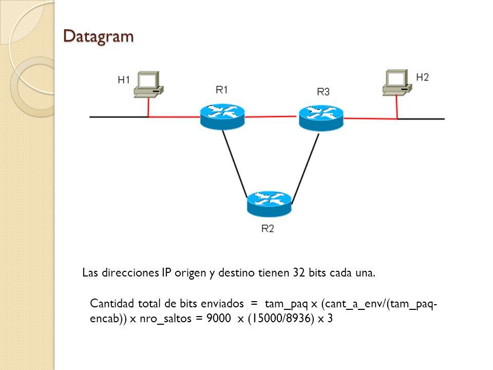 Datagram Las direcciones IP origen y destino tienen 32 bits cada una.