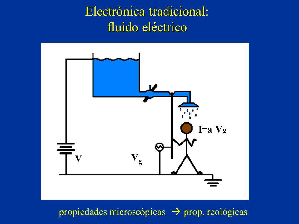 Electrónica tradicional: fluido eléctrico V I=a V g VgVg I propiedades microscópicas prop.