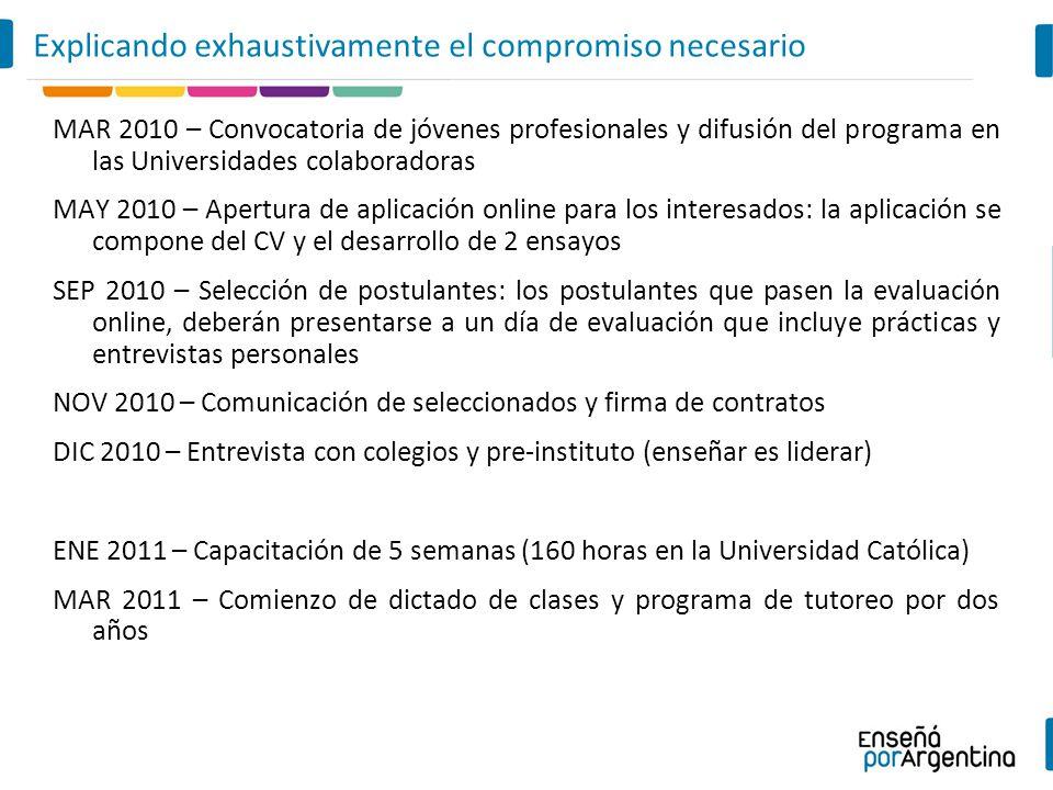 MAR 2010 – Convocatoria de jóvenes profesionales y difusión del programa en las Universidades colaboradoras MAY 2010 – Apertura de aplicación online p