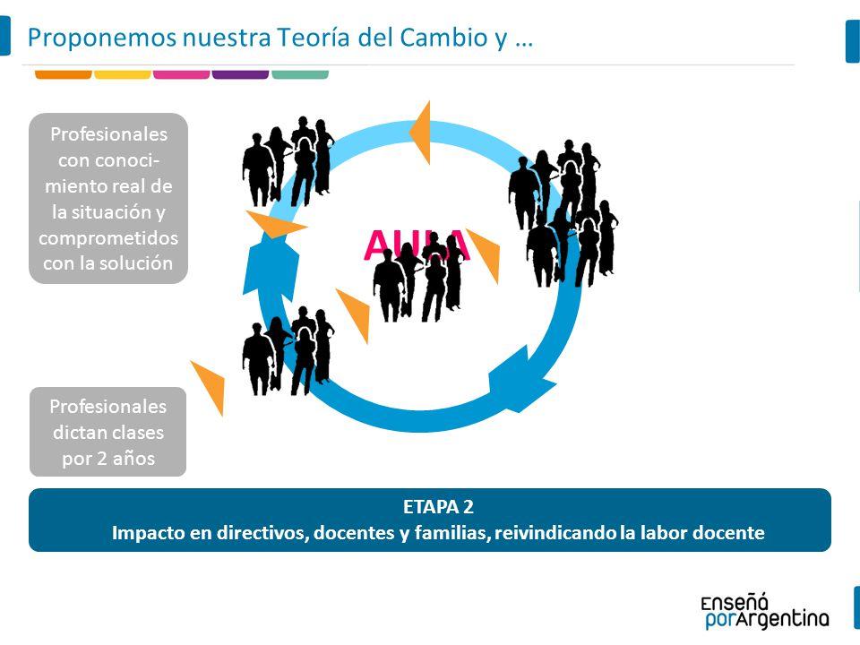 AULA Profesionales dictan clases por 2 años Proponemos nuestra Teoría del Cambio y … ETAPA 2 Impacto en directivos, docentes y familias, reivindicando