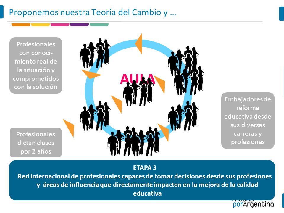 AULA Proponemos nuestra Teoría del Cambio y … ETAPA 3 Red internacional de profesionales capaces de tomar decisiones desde sus profesiones y áreas de
