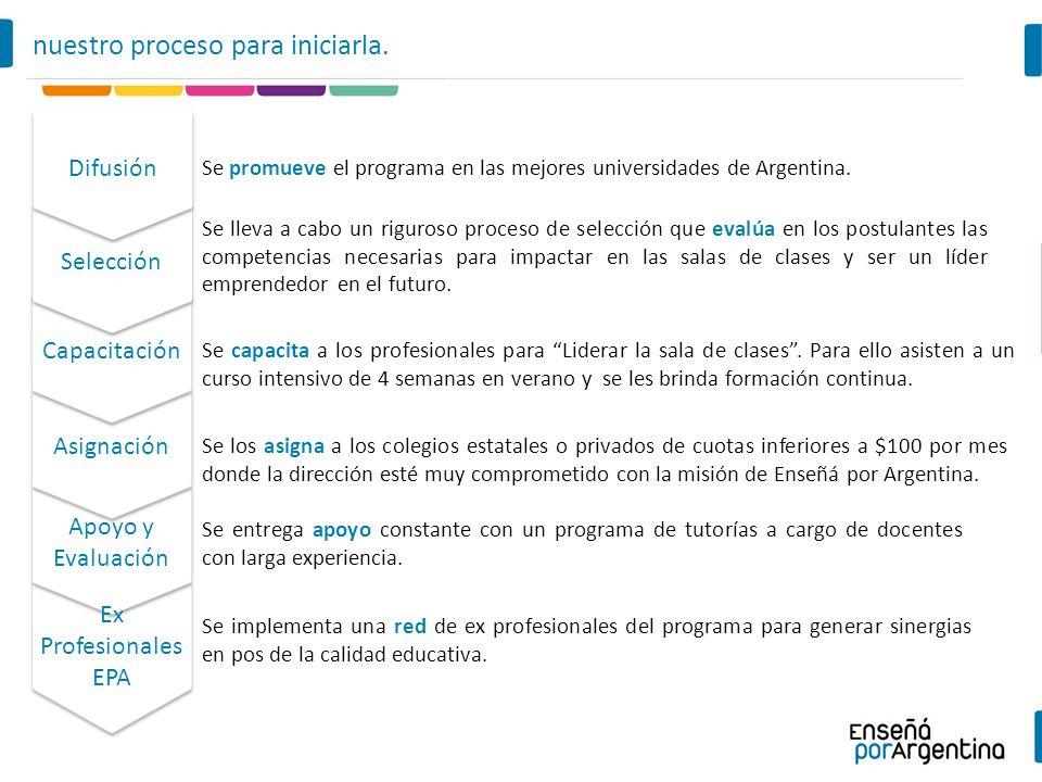 Se promueve el programa en las mejores universidades de Argentina. Se lleva a cabo un riguroso proceso de selección que evalúa en los postulantes las