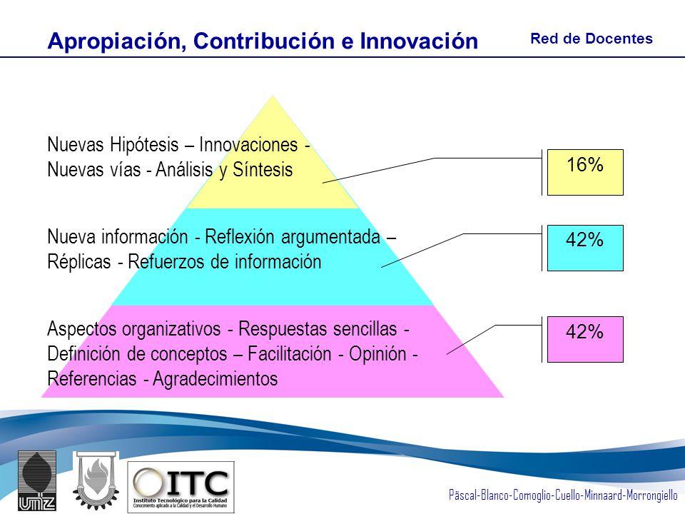 Päscal-Blanco-Comoglio-Cuello-Minnaard-Morrongiello Aspectos organizativos - Respuestas sencillas - Definición de conceptos – Facilitación - Opinión - Referencias - Agradecimientos Nueva información - Reflexión argumentada – Réplicas - Refuerzos de información Nuevas Hipótesis – Innovaciones - Nuevas vías - Análisis y Síntesis 42% 16% Apropiación, Contribución e Innovación Red de Docentes