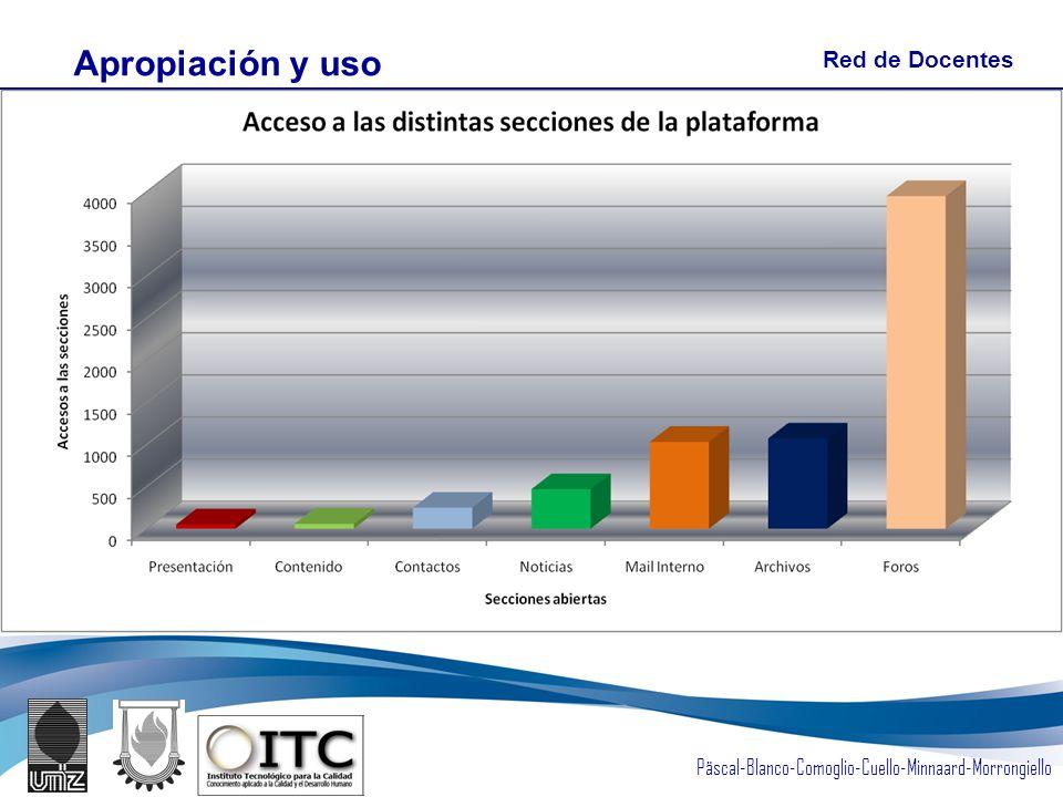 Päscal-Blanco-Comoglio-Cuello-Minnaard-Morrongiello Apropiación y uso Red de Docentes