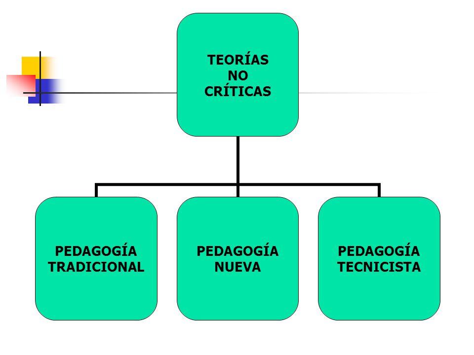 TEORÍAS NO CRÍTICAS PEDAGOGÍA TRADICIONAL PEDAGOGÍA NUEVA PEDAGOGÍA TECNICISTA