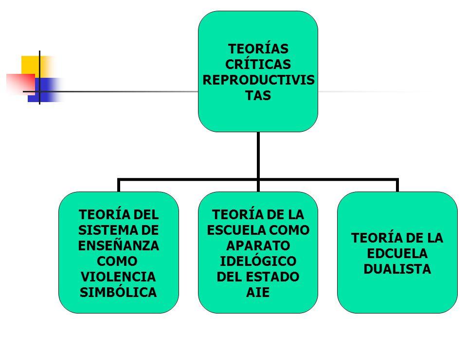 La ACCIÓN PEDAGÓGICA escolar que reproduce la cultura dominante, contribuye a reproducir la estructura de las relaciones de fuerza, en una formación social en que el sistema de enseñanza dominante tiende a asegurarse el monopolio de la violencia simbólica legítima La función de la educación es la reproducción de las desigualdades sociales.