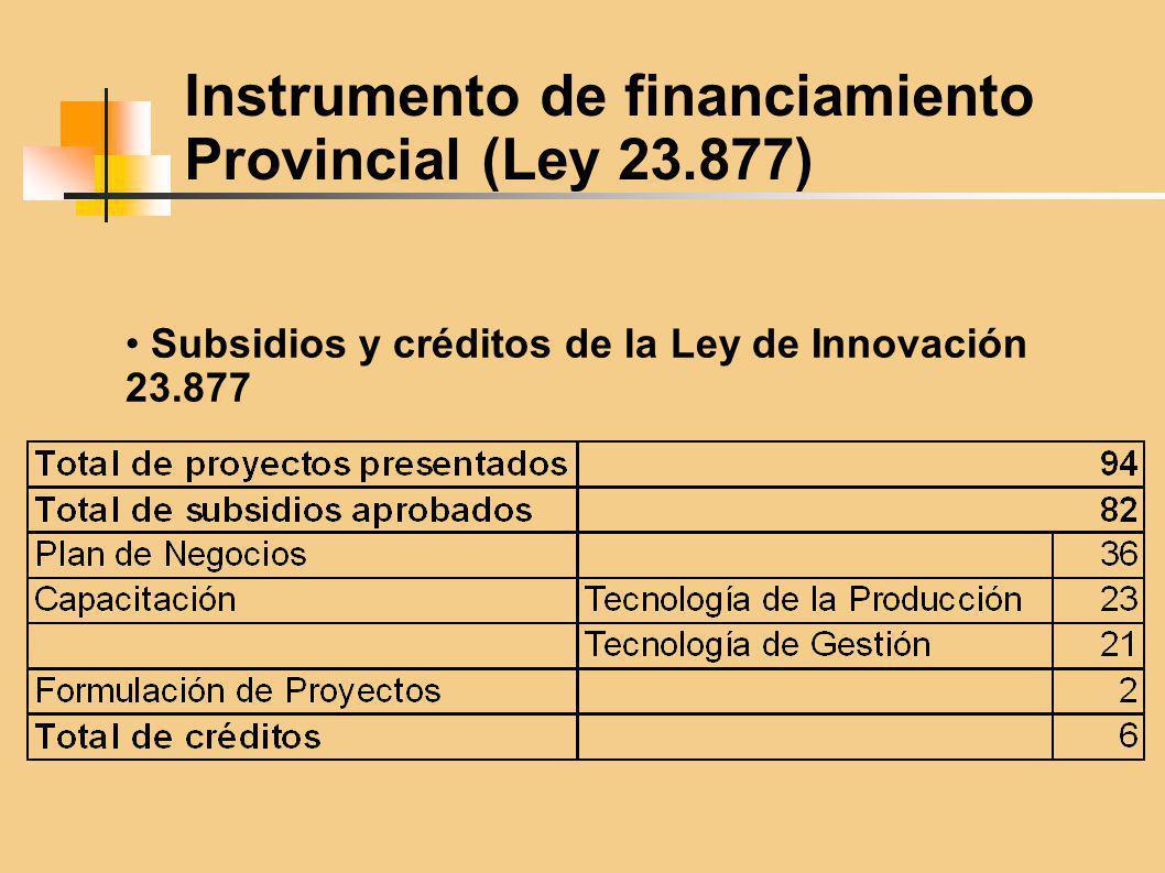 Subsidios y créditos de la Ley de Innovación 23.877 Instrumento de financiamiento Provincial (Ley 23.877)