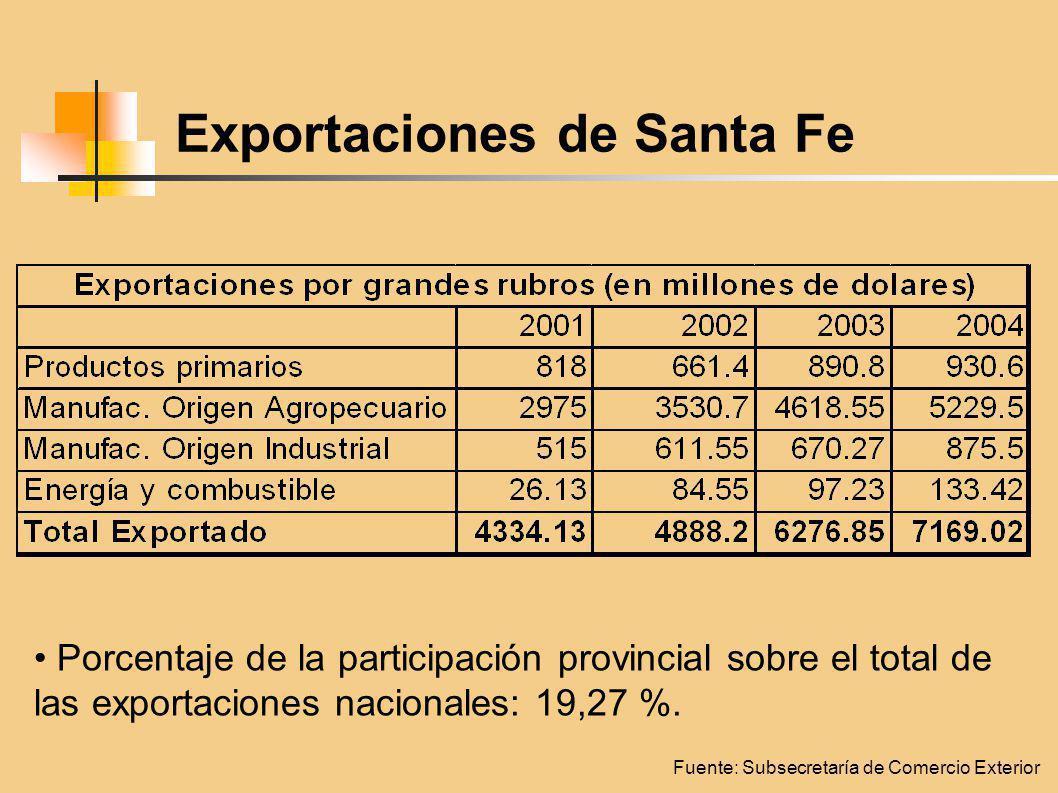 Exportaciones de Santa Fe Fuente: Subsecretaría de Comercio Exterior Porcentaje de la participación provincial sobre el total de las exportaciones nacionales: 19,27 %.