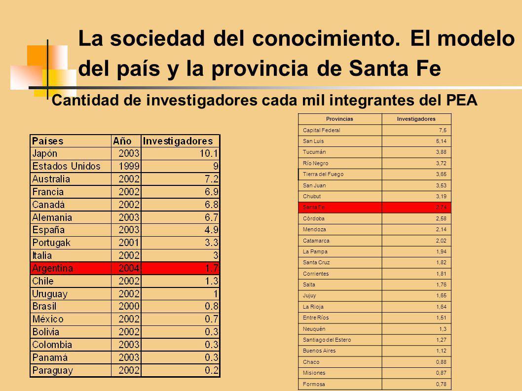La sociedad del conocimiento. El modelo del país y la provincia de Santa Fe Cantidad de investigadores cada mil integrantes del PEA ProvinciasInvestig