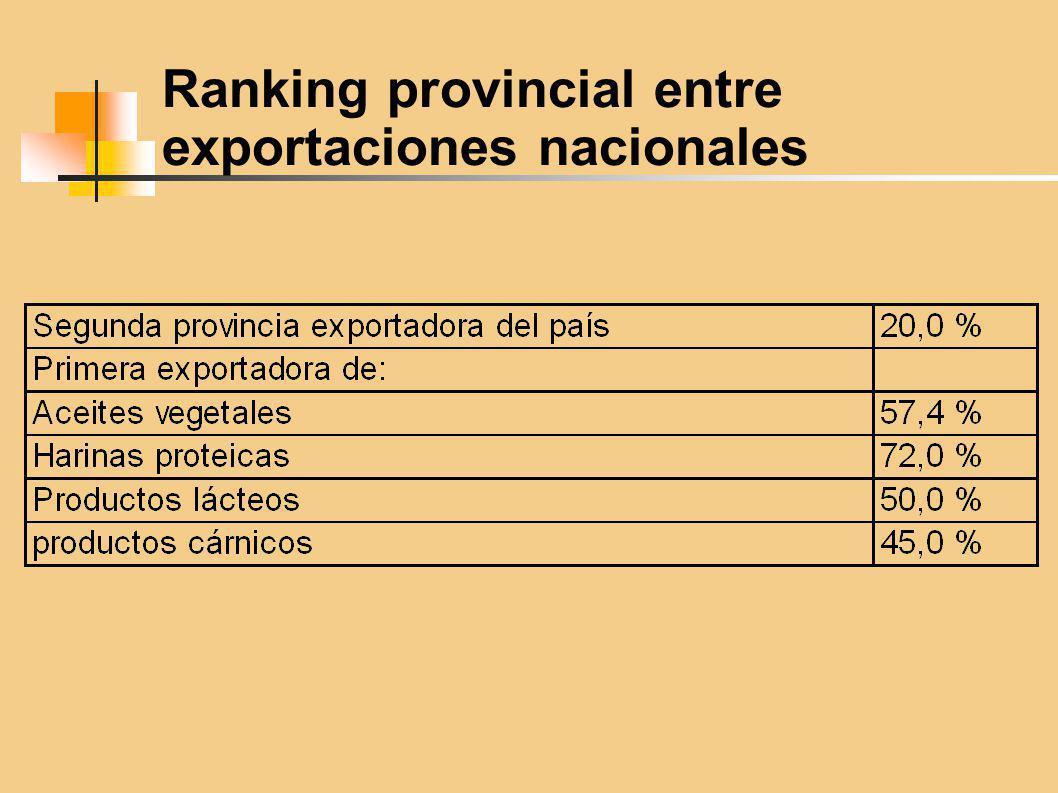 Ranking provincial entre exportaciones nacionales