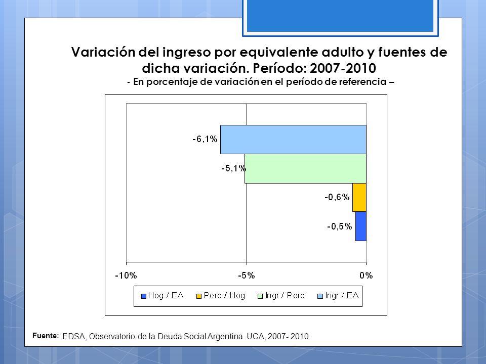 Variación del ingreso por equivalente adulto y fuentes de dicha variación.