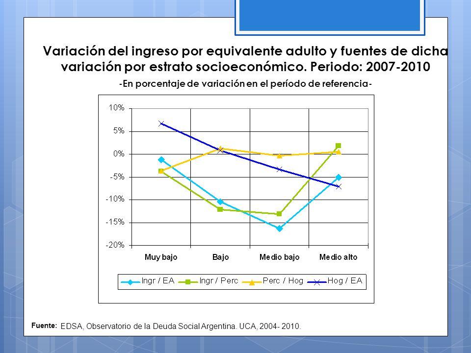 Variación del ingreso por equivalente adulto y fuentes de dicha variación por estrato socioeconómico.
