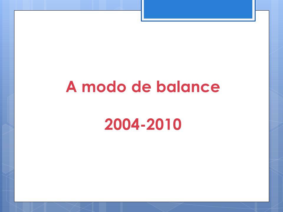 A modo de balance 2004-2010