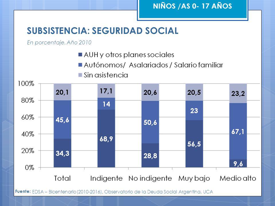 SUBSISTENCIA: SEGURIDAD SOCIAL En porcentaje.