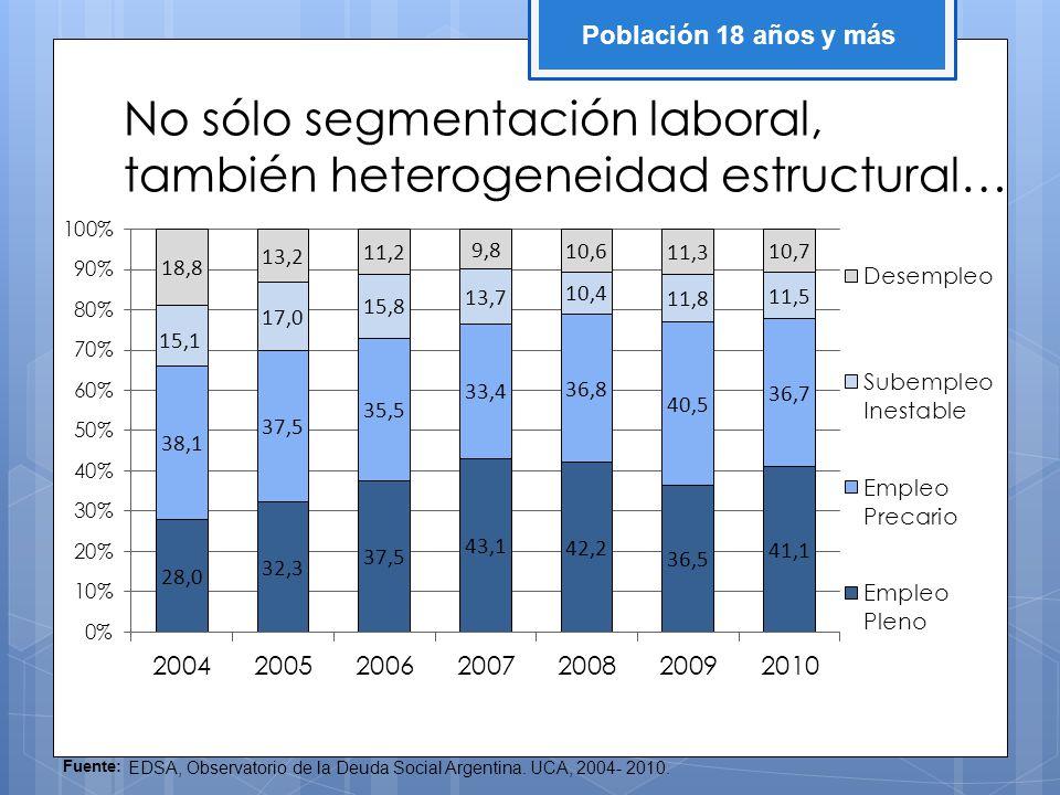 No sólo segmentación laboral, también heterogeneidad estructural… Fuente: EDSA, Observatorio de la Deuda Social Argentina.