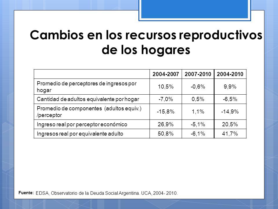 Cambios en los recursos reproductivos de los hogares Fuente: EDSA, Observatorio de la Deuda Social Argentina.