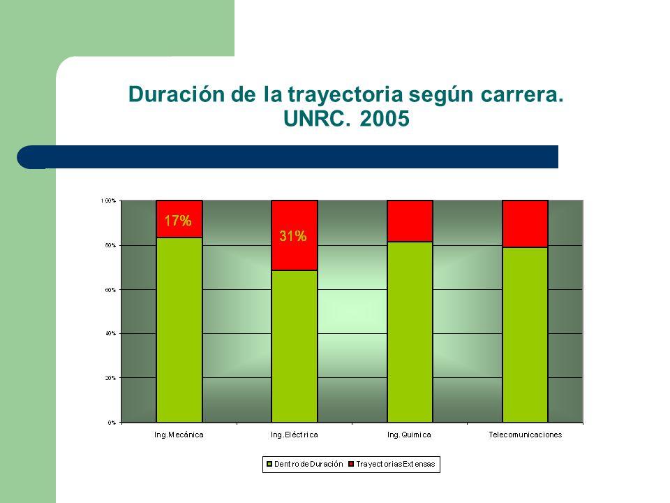 Duración de la trayectoria según carrera. UNRC. 2005