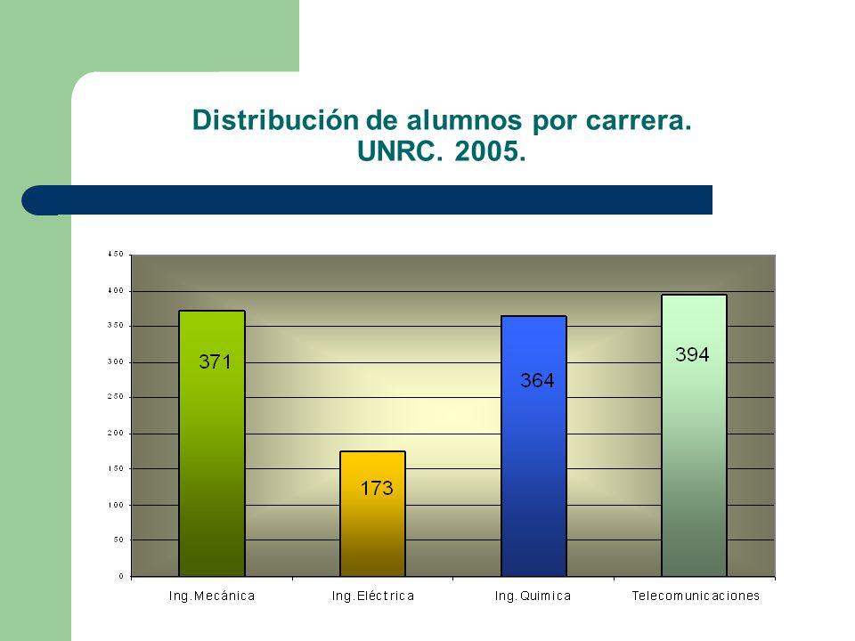 Distribución de alumnos por carrera. UNRC. 2005.