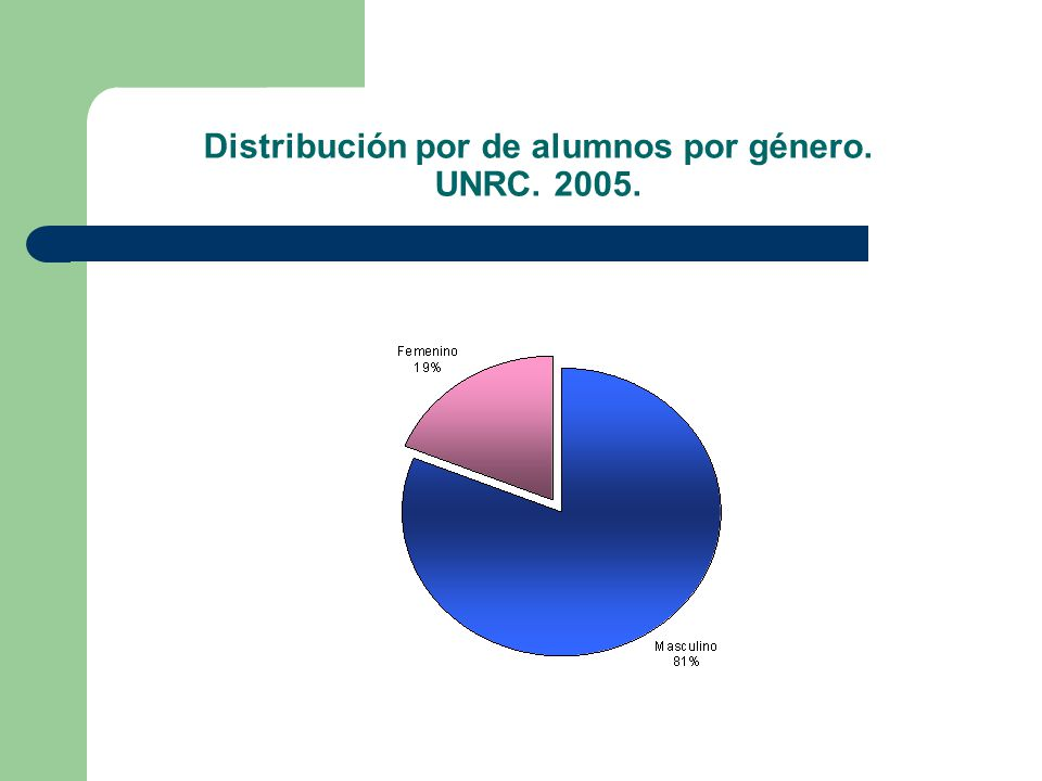 Distribución por de alumnos por género. UNRC. 2005.