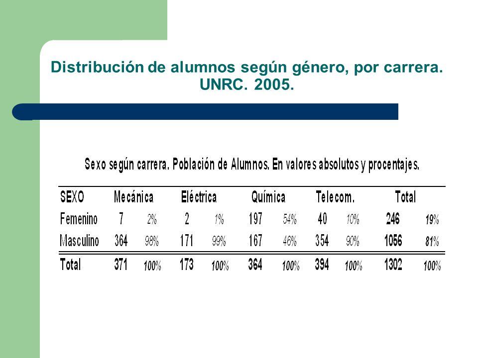 Distribución de alumnos según género, por carrera. UNRC. 2005.