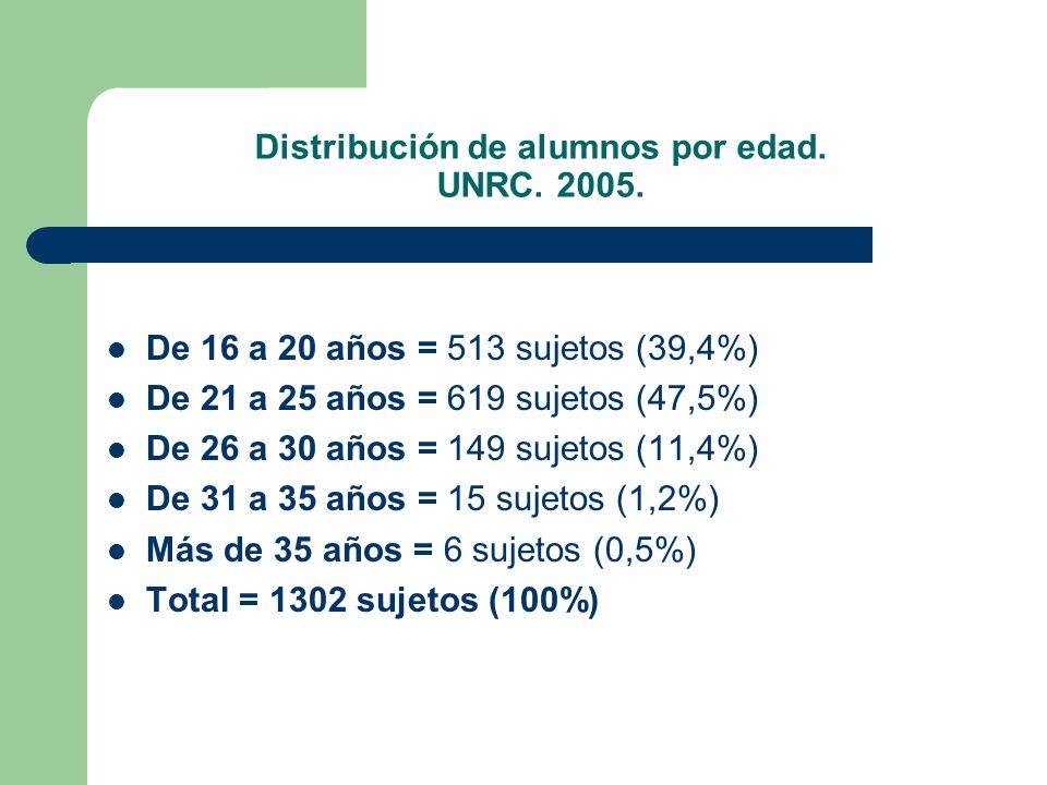 Distribución de alumnos por edad.UNRC. 2005.