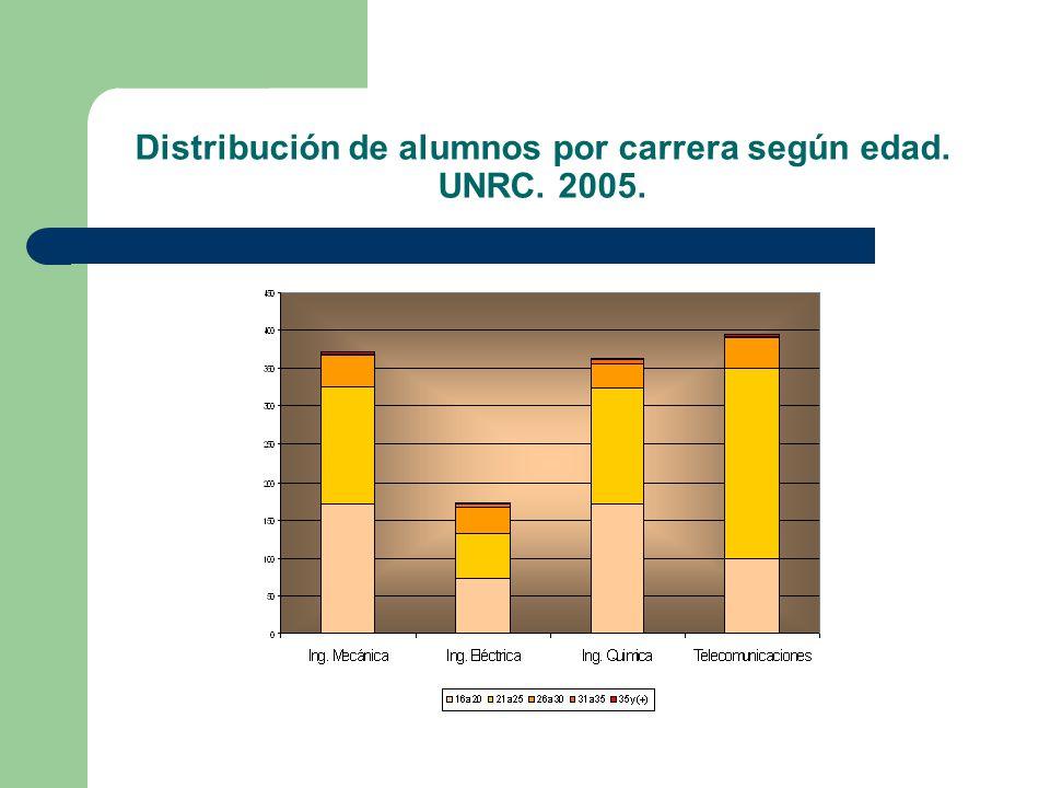 Distribución de alumnos por carrera según edad. UNRC. 2005.