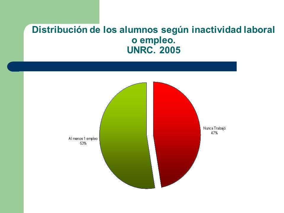 Distribución de los alumnos según inactividad laboral o empleo. UNRC. 2005