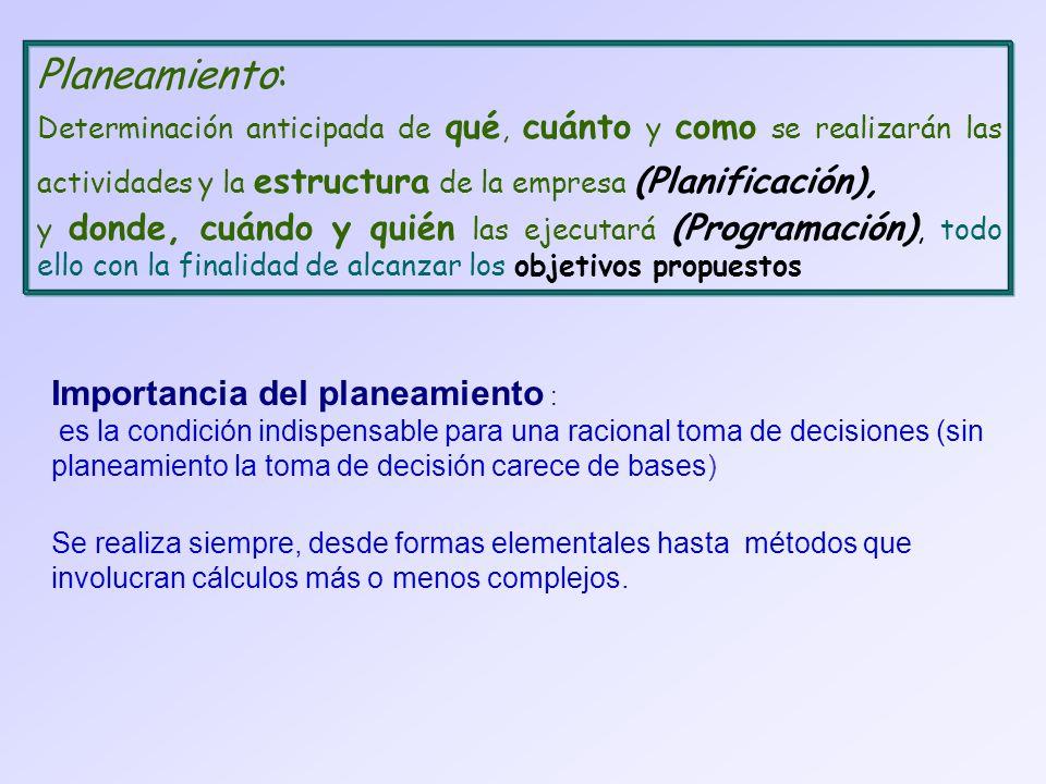 Planeamiento: Determinación anticipada de qué, cuánto y como se realizarán las actividades y la estructura de la empresa (Planificación), y donde, cuándo y quién las ejecutará (Programación), todo ello con la finalidad de alcanzar los objetivos propuestos Importancia del planeamiento : es la condición indispensable para una racional toma de decisiones (sin planeamiento la toma de decisión carece de bases) Se realiza siempre, desde formas elementales hasta métodos que involucran cálculos más o menos complejos.