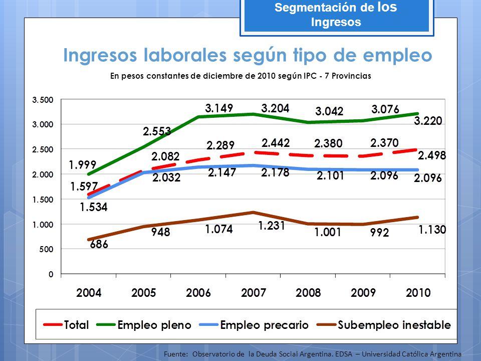 Ingresos laborales según tipo de empleo En pesos constantes de diciembre de 2010 según IPC - 7 Provincias Fuente: Observatorio de la Deuda Social Arge