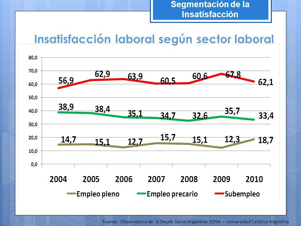 Insatisfacción laboral según sector laboral Fuente: Observatorio de la Deuda Social Argentina. EDSA – Universidad Católica Argentina Segmentación de l
