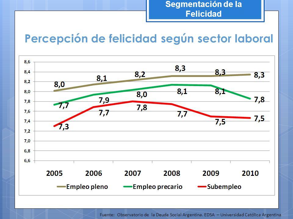 Percepción de felicidad según sector laboral Fuente: Observatorio de la Deuda Social Argentina. EDSA – Universidad Católica Argentina Segmentación de
