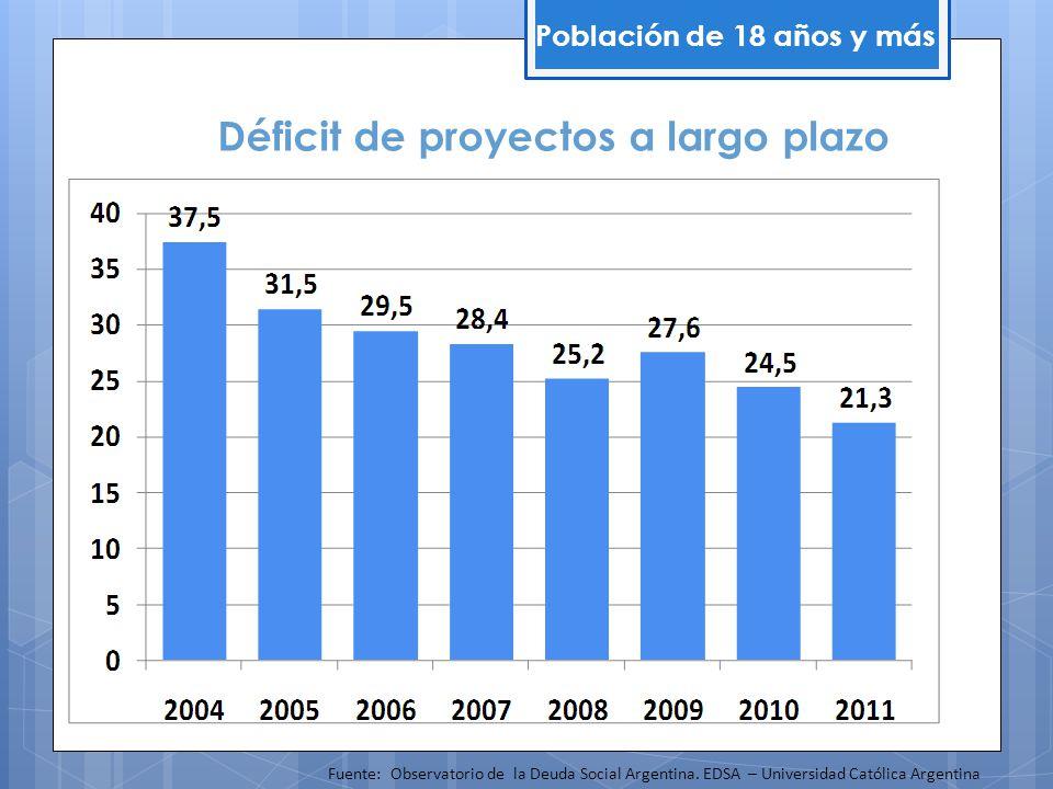 Déficit de proyectos a largo plazo Población de 18 años y más Fuente: Observatorio de la Deuda Social Argentina. EDSA – Universidad Católica Argentina