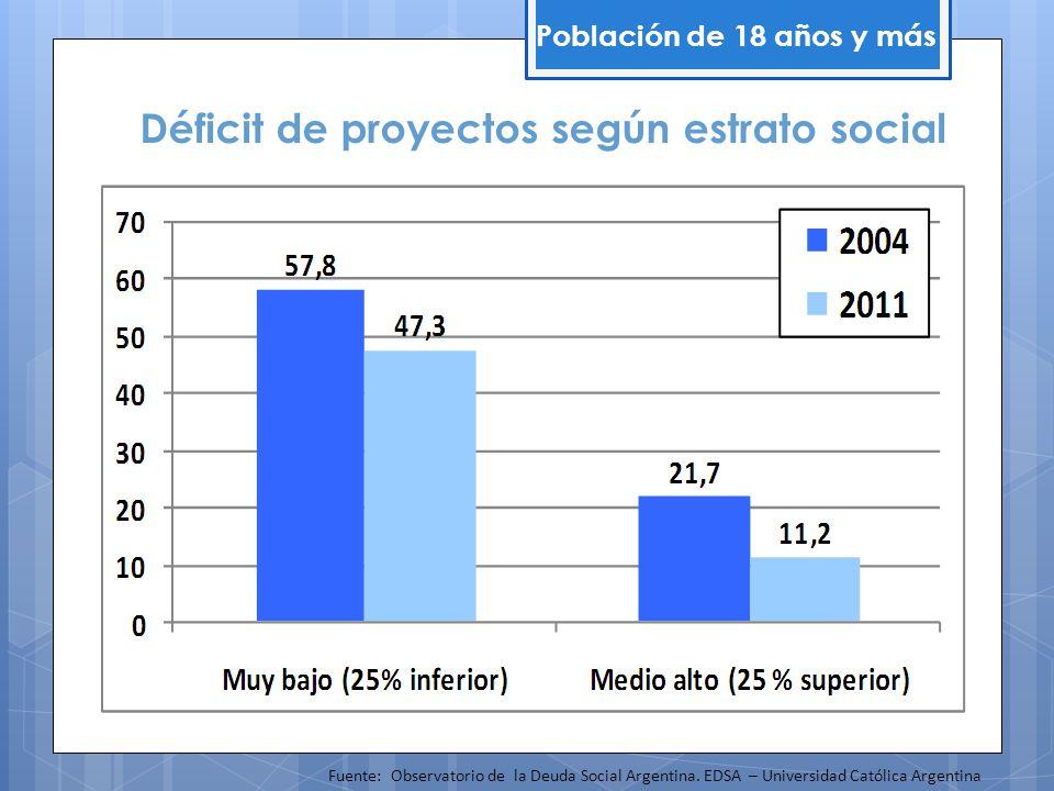 Déficit de proyectos según estrato social Población de 18 años y más Fuente: Observatorio de la Deuda Social Argentina. EDSA – Universidad Católica Ar