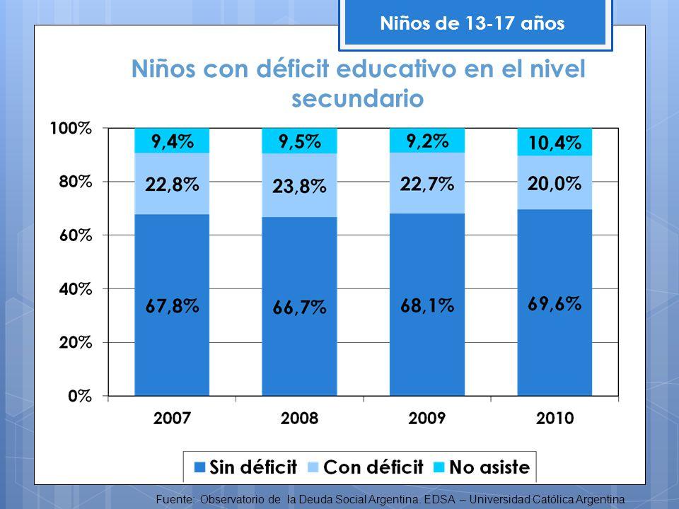 Niños de 13-17 años Fuente: Observatorio de la Deuda Social Argentina. EDSA – Universidad Católica Argentina Niños con déficit educativo en el nivel s
