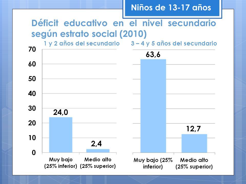 1 y 2 años del secundario 3 – 4 y 5 años del secundario Déficit educativo en el nivel secundario según estrato social (2010) Niños de 13-17 años