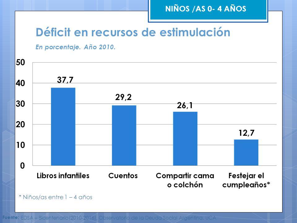 Déficit en recursos de estimulación En porcentaje. Año 2010. * Niños/as entre 1 – 4 años NIÑOS /AS 0- 4 AÑOS Fuente: EDSA – Bicentenario(2010-2016), O