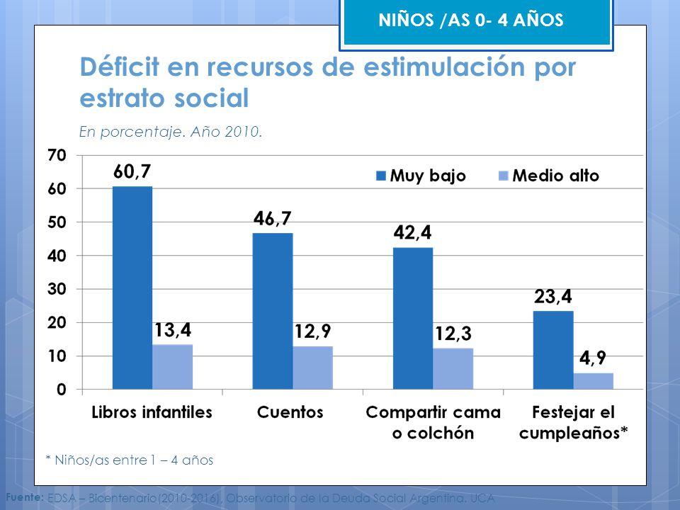 * Niños/as entre 1 – 4 años NIÑOS /AS 0- 4 AÑOS Fuente: EDSA – Bicentenario(2010-2016), Observatorio de la Deuda Social Argentina. UCA Déficit en recu