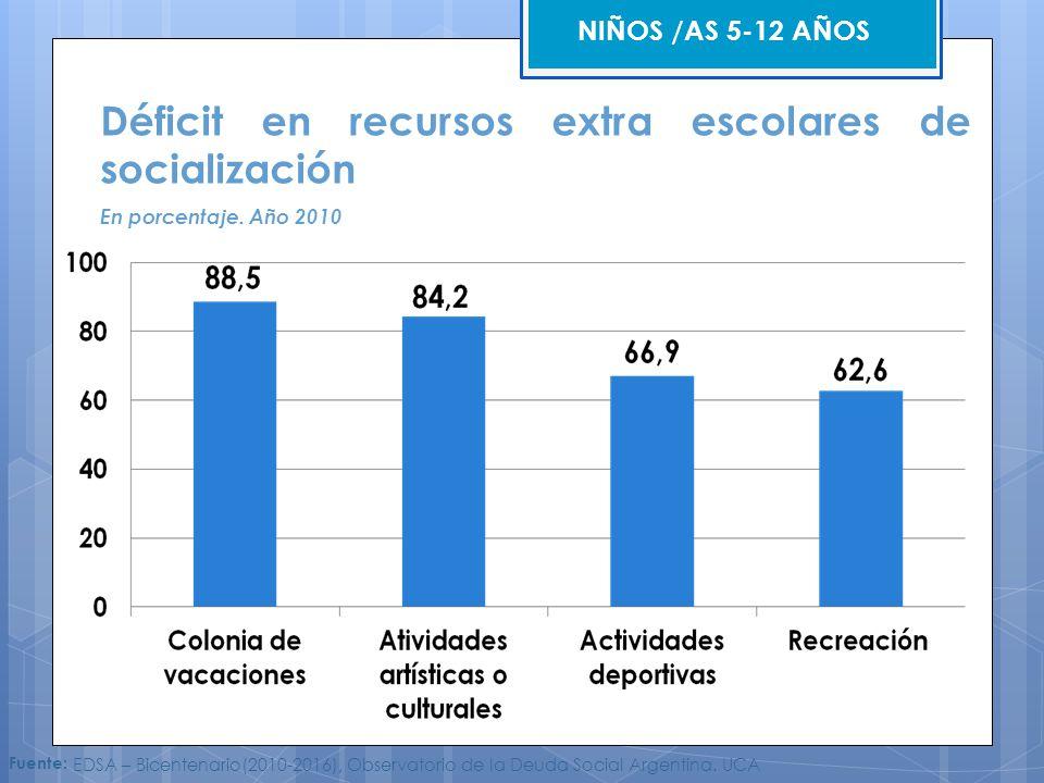 Déficit en recursos extra escolares de socialización En porcentaje. Año 2010 Fuente: EDSA – Bicentenario(2010-2016), Observatorio de la Deuda Social A
