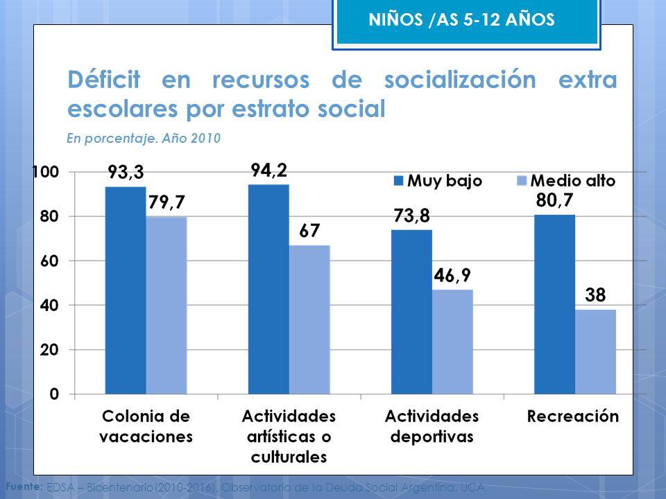 Fuente: EDSA – Bicentenario(2010-2016), Observatorio de la Deuda Social Argentina. UCA Déficit en recursos de socialización extra escolares por estrat