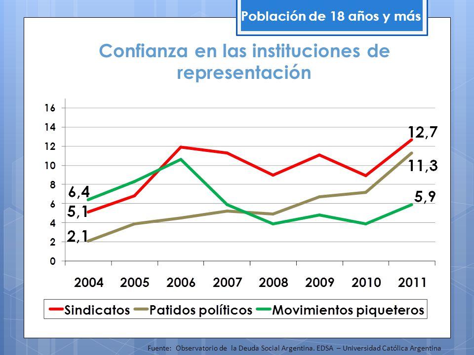 Confianza en las instituciones de representación Población de 18 años y más Fuente: Observatorio de la Deuda Social Argentina. EDSA – Universidad Cató
