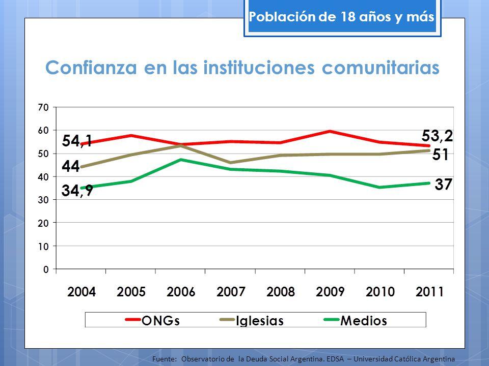 Confianza en las instituciones comunitarias Población de 18 años y más Fuente: Observatorio de la Deuda Social Argentina. EDSA – Universidad Católica