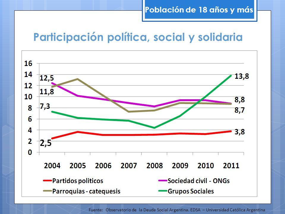 Participación política, social y solidaria Población de 18 años y más Fuente: Observatorio de la Deuda Social Argentina. EDSA – Universidad Católica A