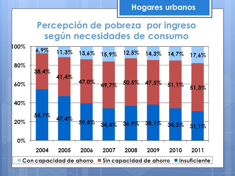 Percepción de pobreza por ingreso según necesidades de consumo Hogares urbanos