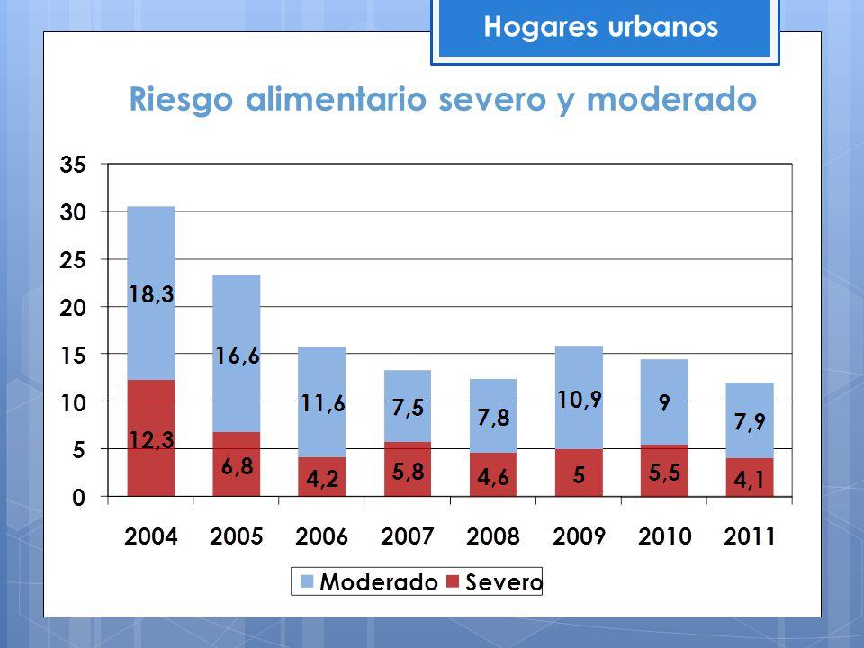 Riesgo alimentario severo y moderado Hogares urbanos